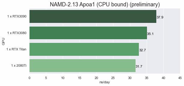 NAMD 2.13 Apoa1