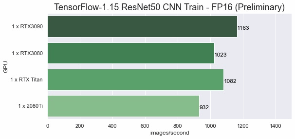 Tensorflow1.15_ResNet50 FP16