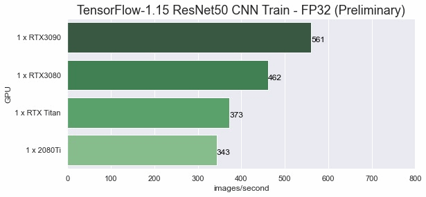 Tensorflow1.15_ResNet50 FP32